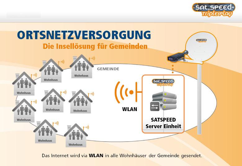 satspeed Breitbandausbau via WLAN